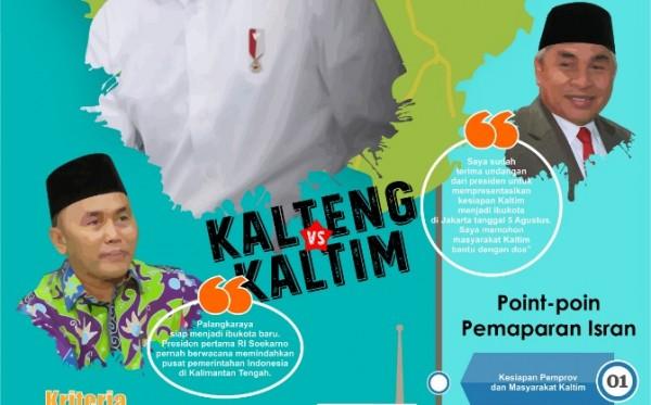 Kaltim Menjadi Kandidat Terkuat Menggantikan Jakarta Sebagai Ibukota