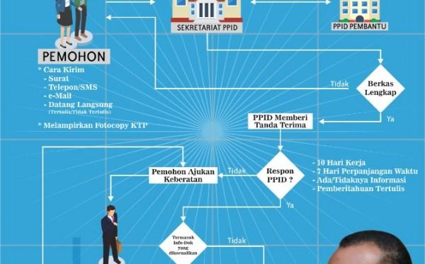 Peran Penting PPID di Era Keterbukaan Informasi